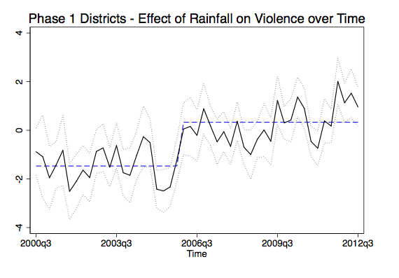 Relationship between Rainfall, NREGA Introduction and Violence