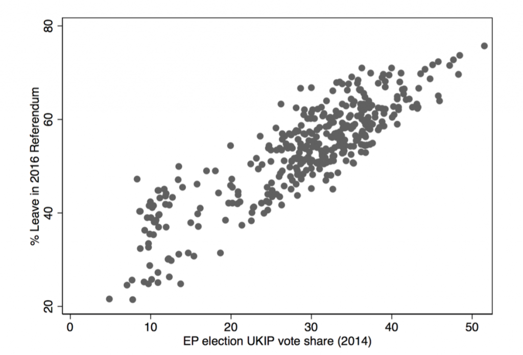 Support for UKIP in the 2014 EP elections and support for the leave side.