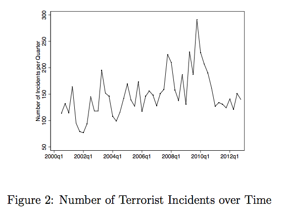 Timeseries of Violence Intensity in India