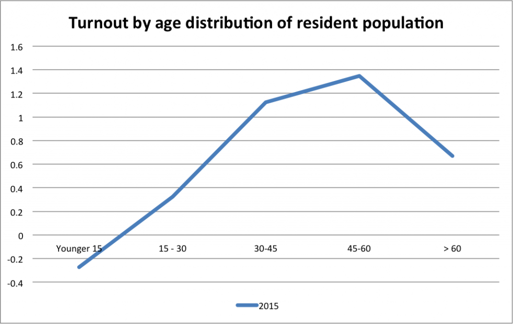 turnout-by-age-2015