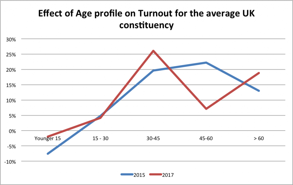 turnout-by-age-2015-2017-avg