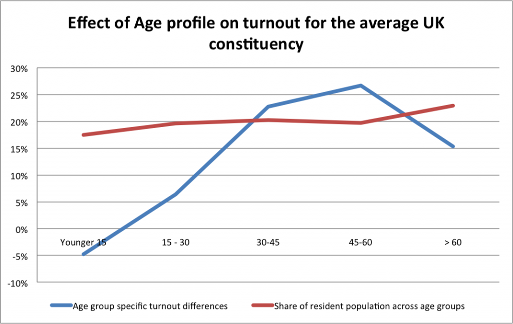 turnout-by-age-2015-avg