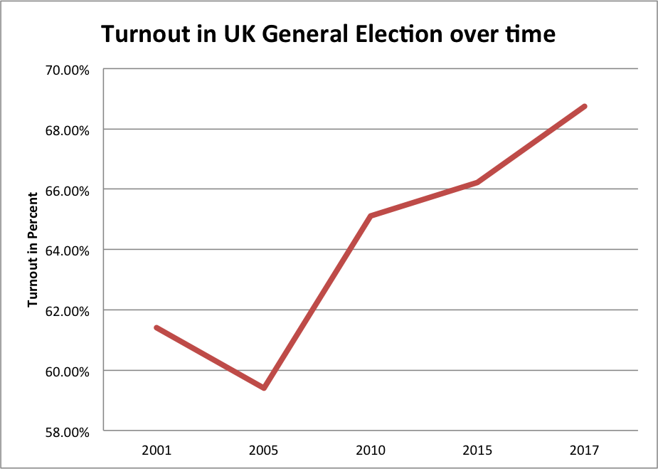 Evolution of Turnout in UK General Elections over time